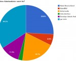 Kabel Deutschland ist Favorit: Die Auswertung der Umfrage über die großen Kabelanbieter Deutschlands
